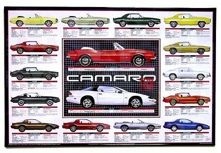 67-93 Camaro Tech Poster